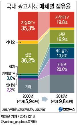 국내 광고시장 매체별 점유율